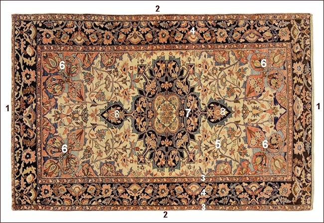 Technique des tapis noués main, SARUK FARAHAN ANCIEN